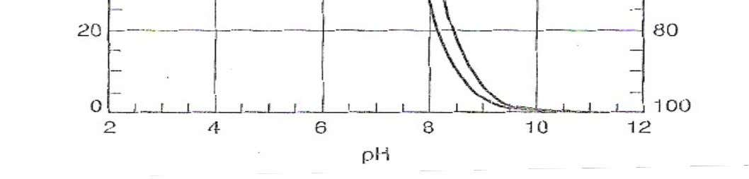 Figure 7.1 Relative amount of HOCl and OCl ‐ as a function of pH at