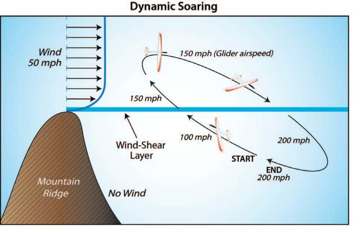 Figure 1. Idealized example of the increase of airspeed of a dragless glider soaring through