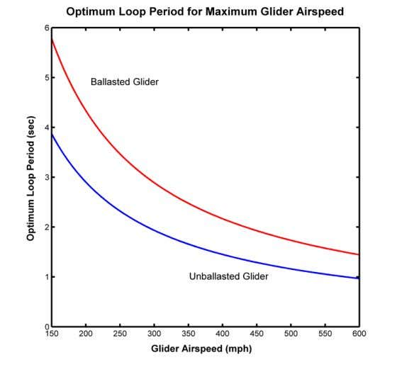 airspeed but is proportional to cruise airspeed squared. Figure 3. Optimum loop period t o p