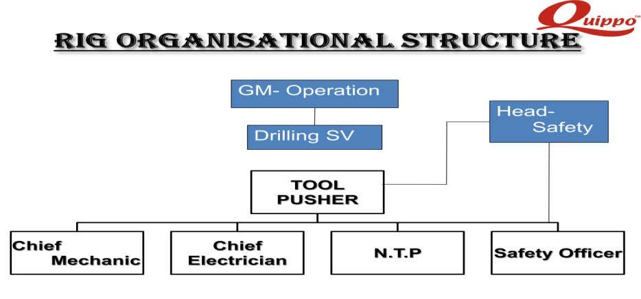 6.0 ORGANIZATION CHART – DRILLING CONTRACTOR, M/S QUIPPO 7.0 RESPONSIBILITIES HSE BRIDGING DOCUMENT (REVISION 00)
