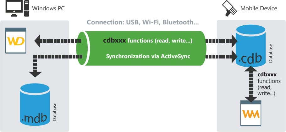 Windows PC Mobile Device Connection: USB, Wi-Fi, Bluetooth cdbxxx functions (read, write ) Synchronization via