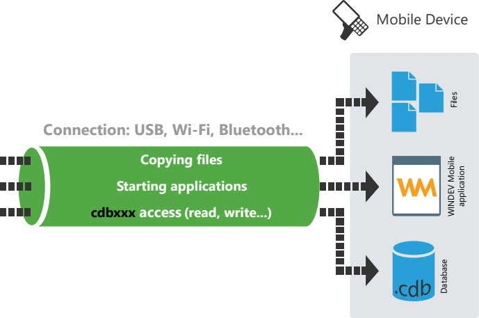 Mobile Device Connection: USB, Wi-Fi, Bluetooth Copying files Starting applications cdbxxx access (read, write )