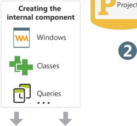 Creating the internal component 2 Classes Queries