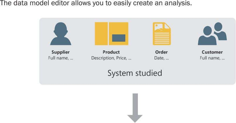 The data model editor allows you to easily create an analysis. Supplier Product Order Customer