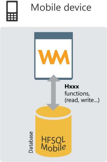 Mobile device Hxxx functions, (read, write ) Database