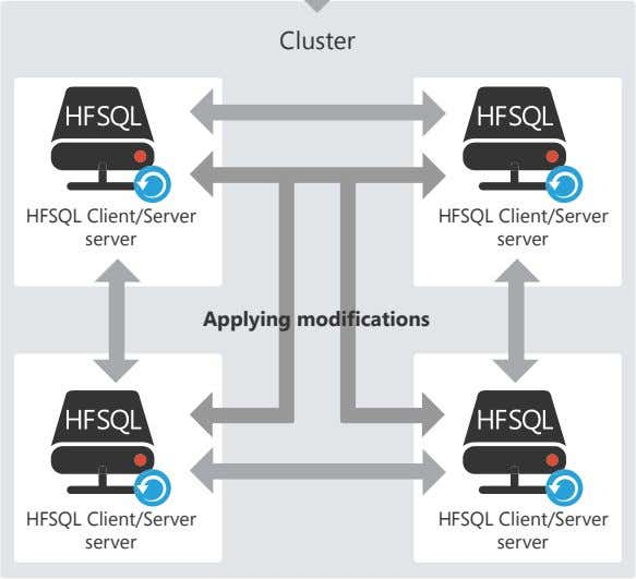 Cluster HFSQL Client/Server HFSQL Client/Server server server Applying modifications HFSQL Client/Server HFSQL