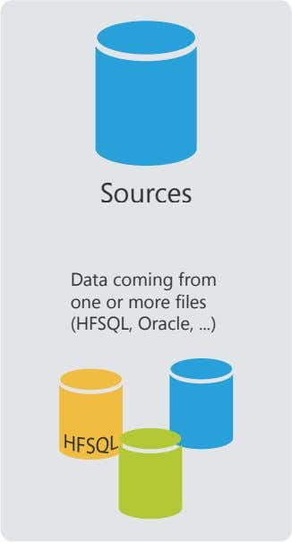 Sources Data coming from one or more files (HFSQL, Oracle, )