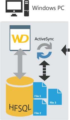Windows PC ActiveSync File 1 File 3 File 2