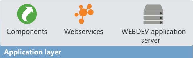 Components Webservices WEBDEV application server Application layer