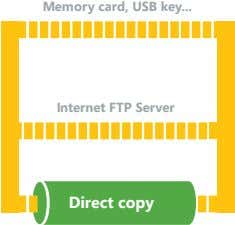 Memory card, USB key Internet FTP Server Direct copy