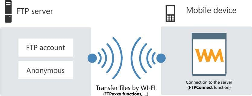 FTP server Mobile device FTP account Anonymous Transfer files by WI-FI Connection to the server