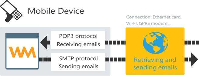 Mobile Device Connection: Ethernet card, WI-FI, GPRS modem POP3 protocol Receiving emails SMTP protocol Retrieving