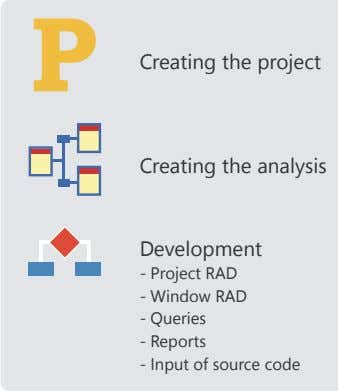 Creating the project Creating the analysis Development - Project RAD - Window RAD - Queries