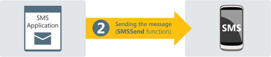 SMS Sending the message Application 2 SMS (SMSSend function)