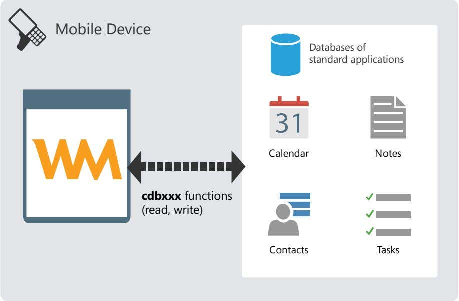 Mobile Device Databases of standard applications Calendar Notes cdbxxx functions (read, write) Contacts Tasks