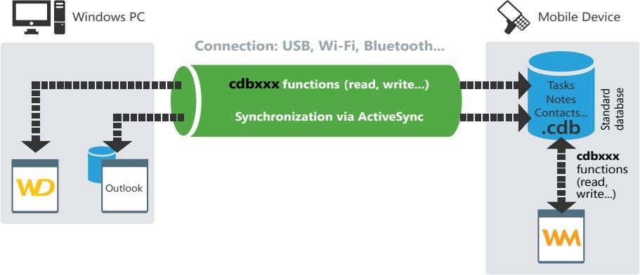Windows PC Mobile Device Connection: USB, Wi-Fi, Bluetooth cdbxxx functions (read, write ) Tasks Notes