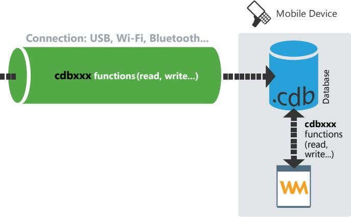 Mobile Device Connection: USB, Wi-Fi, Bluetooth cdbxxx functions (read, write ) cdbxxx functions (read, write