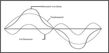 (1, 2, 3, 4, 5 …) p = number of pulses of rectifier [3]. Fig.1Distorted waveform