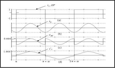 current after harmonic current reduction at ρ = 1 . Fig.7 a- Switching function or input
