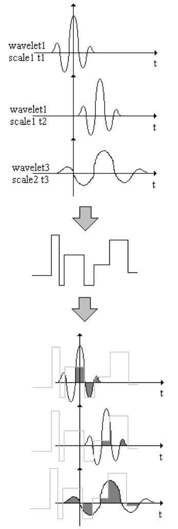 Figure 1 The Continuous Wavelet Transform as a convolution between data signal and scaled and