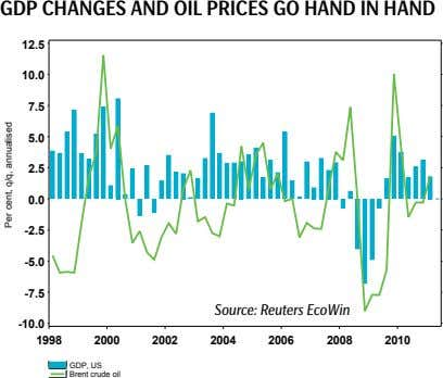gDp CHanges anD OiL priCes gO HanD in HanD 12.5 10.0 7.5 5.0 2.5 0.0