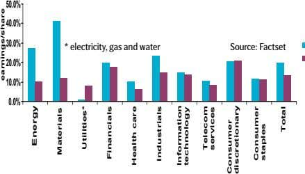 50.0% 40.0% 30.0% * electricity, gas and water Source: Factset 20.0% 10.0% 0.0% earnings/share Energy