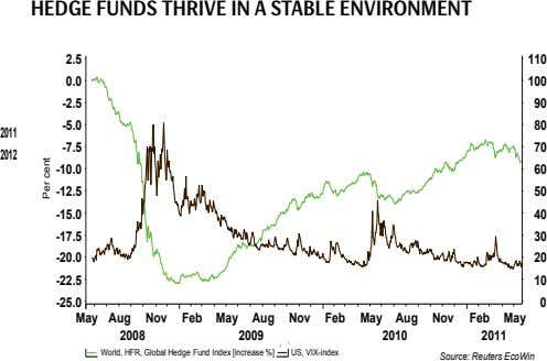 HeDge FUnDs tHrive in a stabLe envirOnment 2.5 110 0.0 100 -2.5 90 80 2011