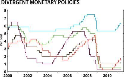 Divergent mOnetary pOLiCies 8 7 6 5 4 3 2 1 0 2 0 0