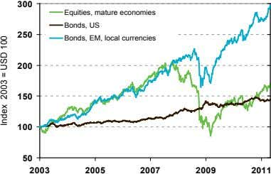 3 0 0 Equities, mature economies Bonds, US 2 5 0 Bonds, EM, local currencies