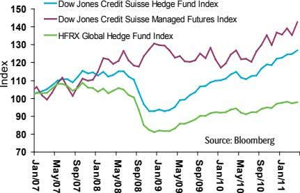 1 5 0 1 4 0 Dow Jones Credit Suisse Hedge Fund Index Dow Jones