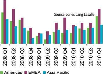 Source: Jones Lang Lasalle Americas EMEA Asia Pacific 2008 2008 Q1 Q2 2008 2008 Q3