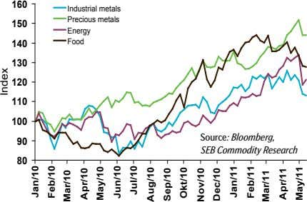 160 Industrial metals Precious metals 150 Energy 140 Food 130 120 110 100 90 Source:
