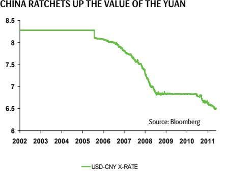 CHina ratCHets Up tHe vaLUe OF tHe yUan 8 .5 8 7 .5 7 6