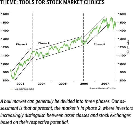 tHeme: tOOLs FOr stOCk market CHOiCes 1600 1600 1500 1500 1400 1400 1300 1300 Phase