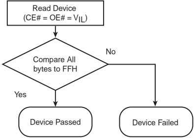 Read Device (CE# = OE# = V IL ) No Compare All bytes to FFH