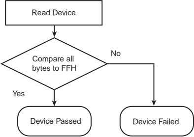 Read Device No Compare all bytes to FFH Yes