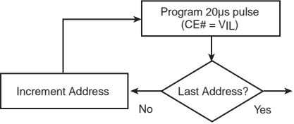Program 20µs pulse (CE# = V IL ) Increment Address Last Address? No Yes