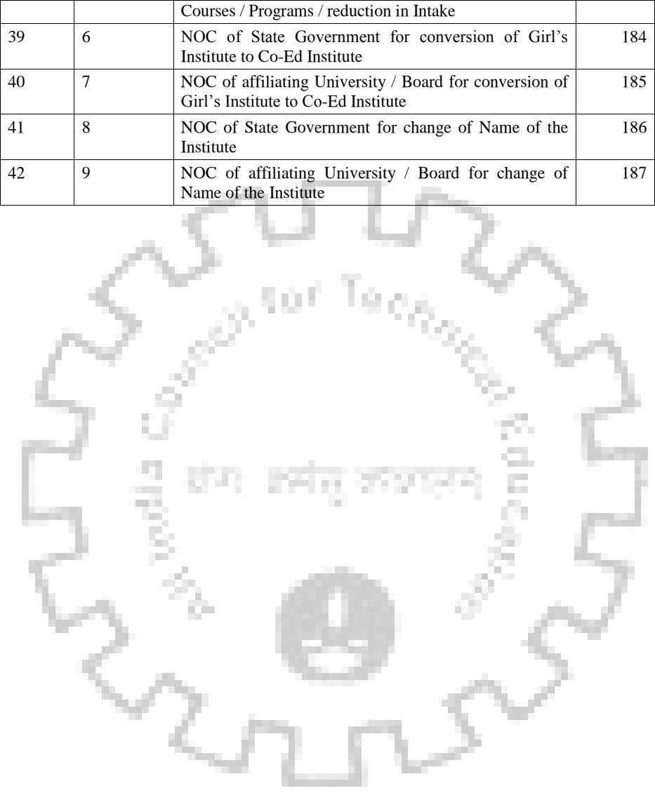 Courses / Programs / reduction in Intake 39 6 NOC of State Government for conversion