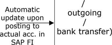 / Automatic outgoing update upon posting to actual acc. in SAP FI / bank transfer)