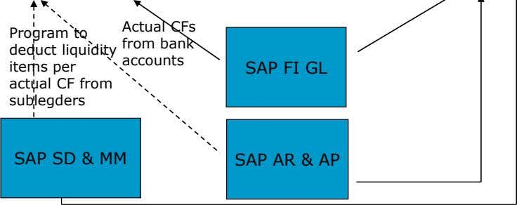 Actual CFs Program to deduct liquidity items per actual CF from sublegders from bank accounts