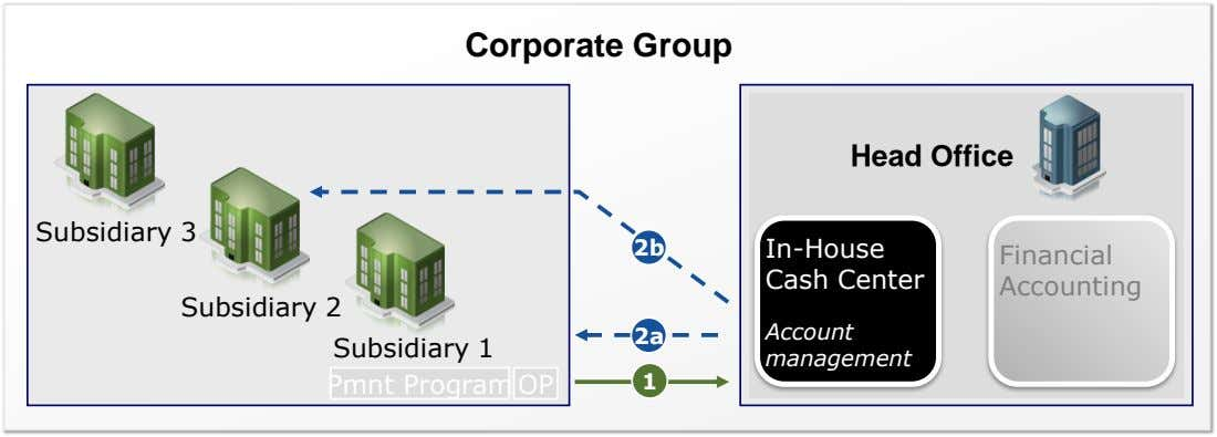 Corporate Group Head Office Subsidiary 3 2b In-House Cash Center Financial Accounting Subsidiary 2 Account