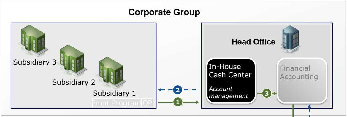 Corporate Group Head Office Subsidiary 3 In-House Cash Center Financial Accounting Subsidiary 2 Account 2