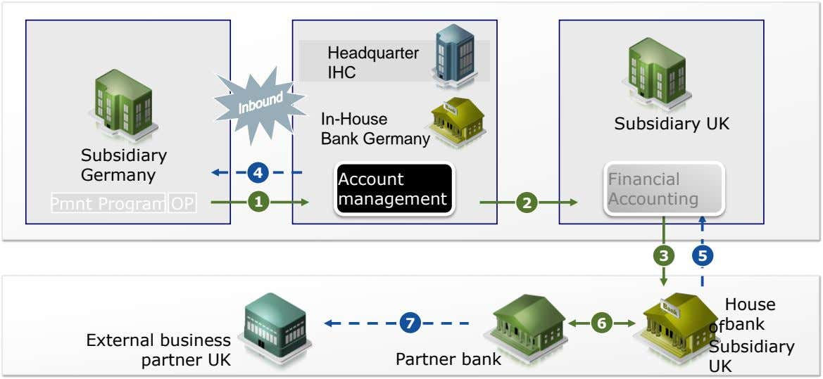 Headquarter IHC In-House Bank Germany Subsidiary UK Subsidiary Germany 4 Account Financial 1 management