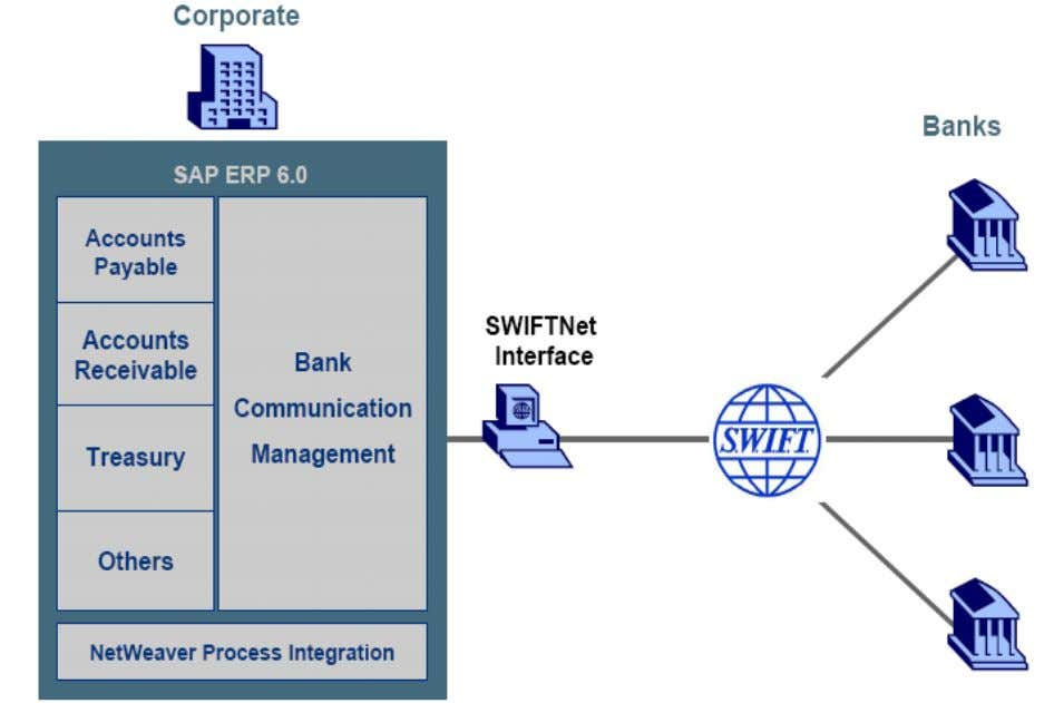 SAP Bank communication manager (BCM) optimizes the payment approval, monitoring and communication process