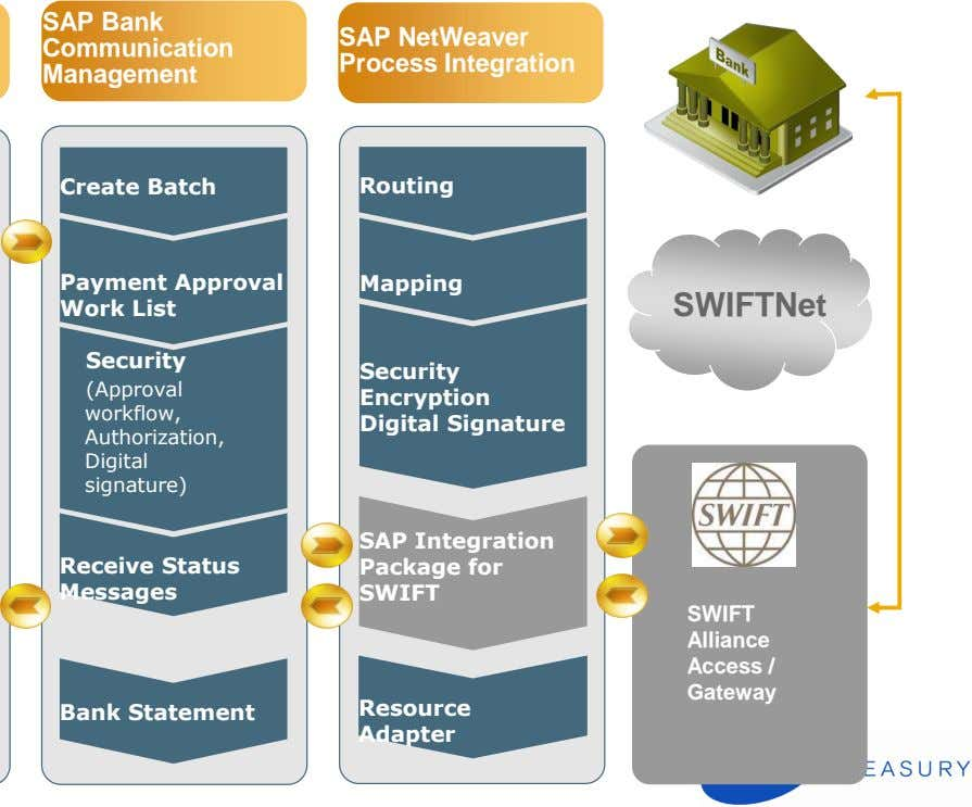 SAP Bank Communication Management SAP NetWeaver Process Integration Create Batch Routing Payment Approval Work