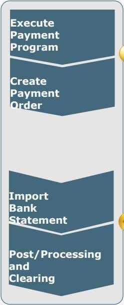 Execute Payment Program Create Payment Order Import Bank Statement Post/Processing and Clearing