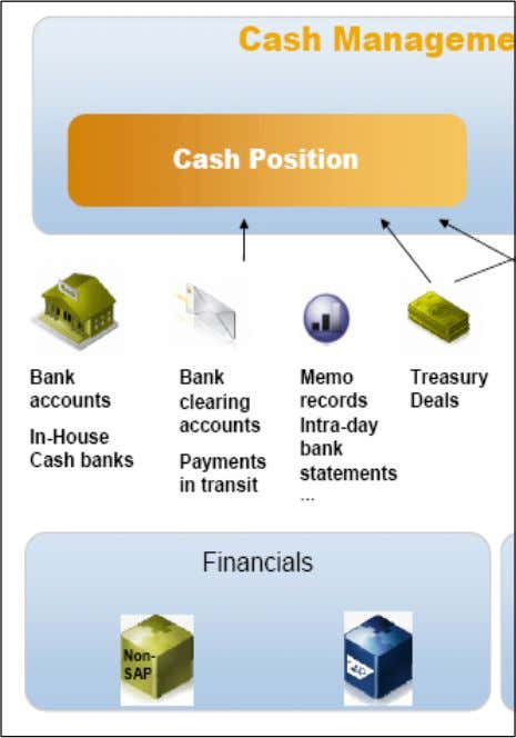 The cash position report is based on bank balances from SAP FI, SAP Treasury and manual