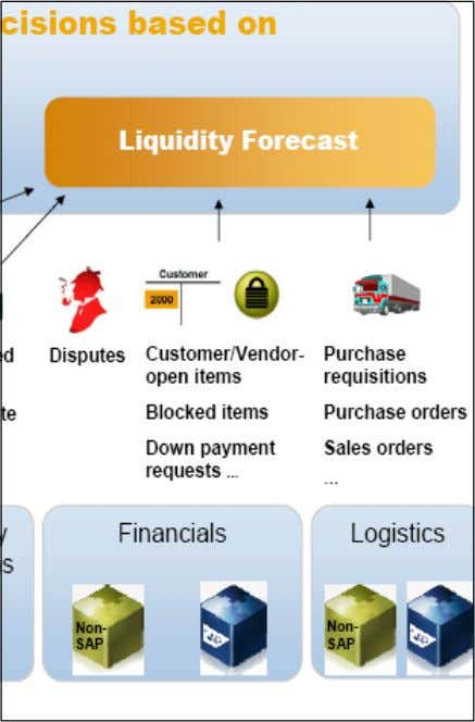 But SAP Cash Management does also provide an overview to base the medium term liquidity management