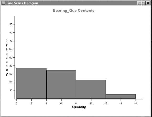 FIGURE 4.11 Time-series graph showing changes in queue size over time. F IGURE 4.12 Histogram of
