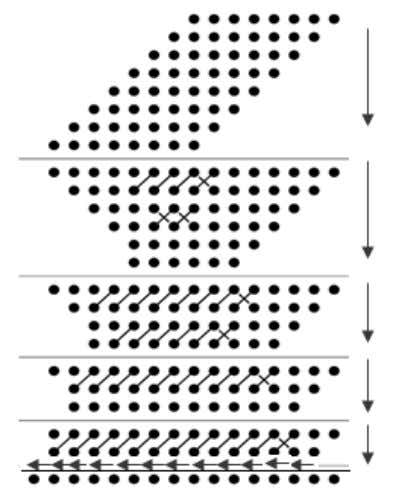 of the carry propagation adder is CPA length = 2.N–2. Fig. 9. Dot diagram for 8